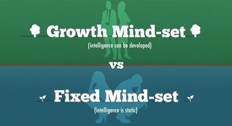 Growth v. Fixed Mindset | Change model | Scoop.it