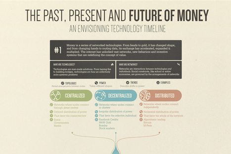 Envisioning: The Future of Money Timeline | Designing  service | Scoop.it