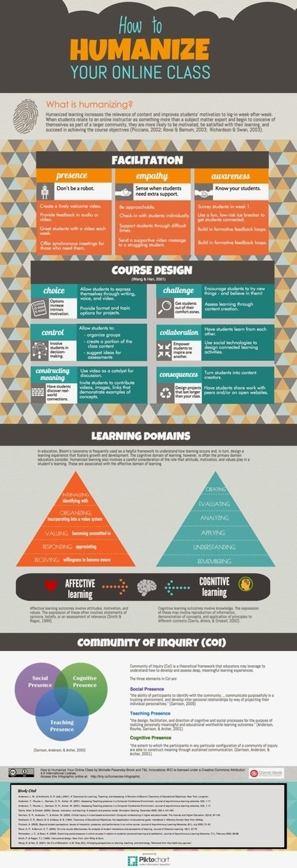 Teaching Without Walls: Life Beyond the Lecture: Infographic: How to Humanize Your Online Class | Online Student Engagement in Higher Education | Scoop.it