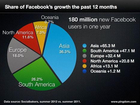 Facebook cresce in Sud America in Asia, in Italia un pò meno | InTime - Social Media Magazine | Scoop.it