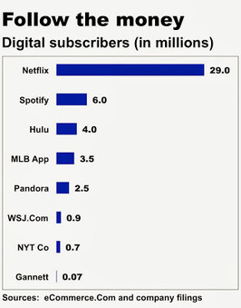How many people really pay for digital news? | Les médias face à leur destin | Scoop.it