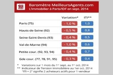 Immobilier parisien et francilien : La baisse des prix se poursuit | Marché Immobilier | Scoop.it