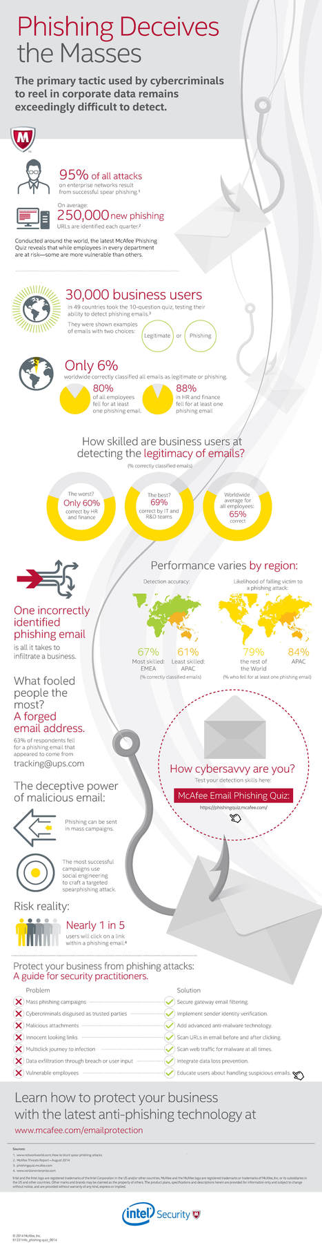 Phishing Deceives the Masses [Infographic] | Linking Literacy & Learning: Research, Reflection, and Practice | Scoop.it