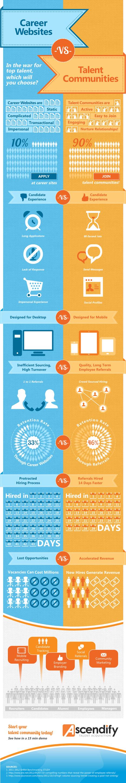 Talent Communities vs Career Websites: Which is Better? [INFOGRAPHIC]   Talent Communities   Scoop.it