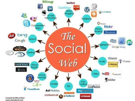 social media et SEO, SMO… e-commerce | SNA - Social Network Analysis ... and more. | Scoop.it