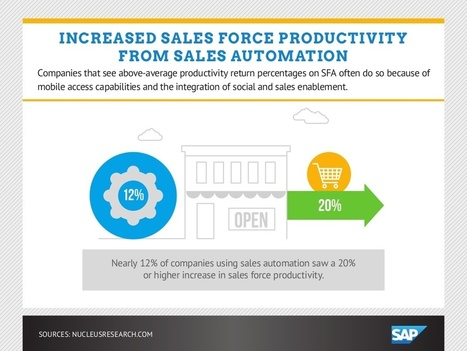 Benefits of Sales and marketing Automation [Infographics] | Beyond Marketing | Scoop.it
