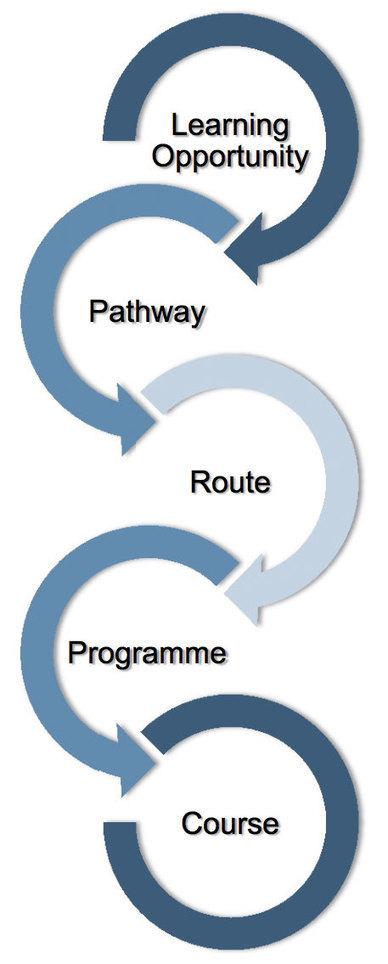 JISC InfoKit: Managing course information | Aqua-tnet | Scoop.it