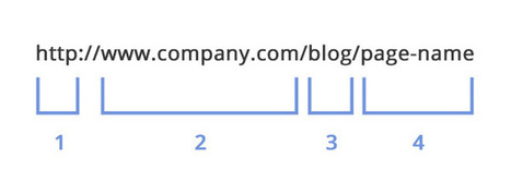 Does Your URL Structure Even Help With Your Overall Traffic? | Blogging Cage | Scoop.it