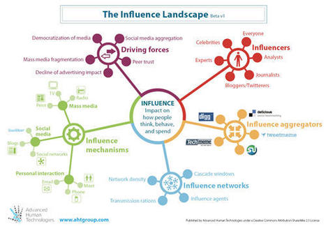 Launch of the Influence Landscape framework (Beta) | Trends in the Living Networks | Collaboration Ecology | Scoop.it