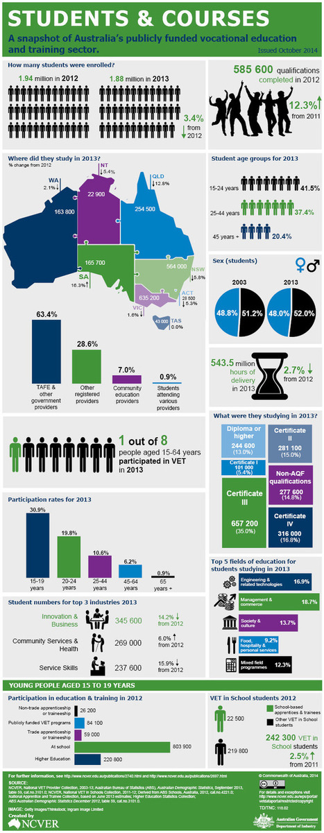 Snapshot of vocational education and training in Australia: infographics | E-Capability | Scoop.it