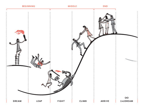 The Ancient Storytelling Secret That Every Leader Needs To Know | Los Storytellers | Scoop.it