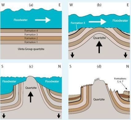 How did the waters of Noah's Flood drain? | Conformable Contacts | Scoop.it