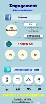 L'[Un]Social Media Marketing dell'Informazione Italiana | BlogItaList | Scoop.it