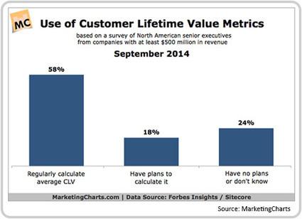 RetailWire Discussion: Four in 10 senior execs don't measure customer lifetime value | Digital slices | Scoop.it
