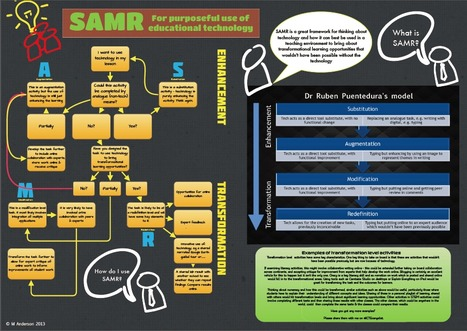 A Flow Chart that Describes SAMR | Learning theories & Educational Resources תיאוריות למידה וחומרי הוראה | Scoop.it