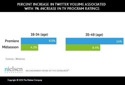 New Study Confirms Correlation Between Twitter and TV Ratings | Stories - an experience for your audience - | Scoop.it