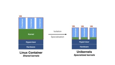Docker, Inc Acquires Unikernel Systems Ltd with the Goal of 'Democratising Unikernel Technology'