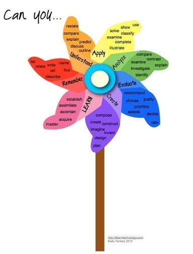 4 Awesome New Blooms Taxonomy Posters ~ Educational Technology and Mobile Learning | eLearning Solutions, Gadgets, Ideas and more | Scoop.it