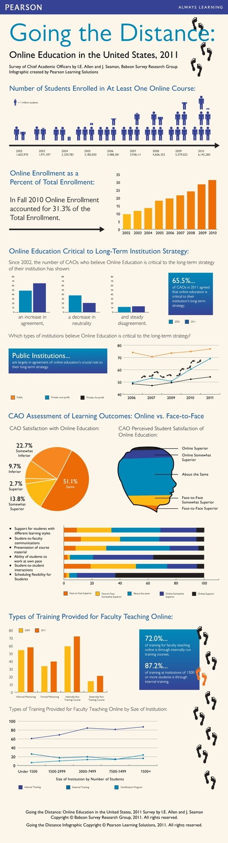 Going the Distance Online Education OnlineLearningSurvey-Infographic.png (1082x3984 pixels)   The digital tipping point   Scoop.it