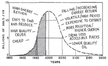 Where we wrong on peak oil? Don't think so... | Sustain Our Earth | Scoop.it