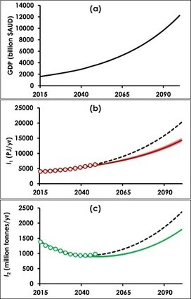 Is Decoupling GDP Growth from Environmental Impact Possible? | Crisis, collapse and transition | Scoop.it