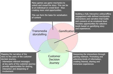Ideas That Are Shaping Marketing – Gamification, Transmedia and CDJ | Just Story It! Biz Storytelling | Scoop.it