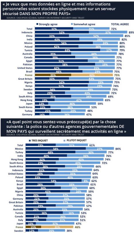 75 % des Français veulent héberger leurs données en France | Entreprise et Stratégie Digitale | Scoop.it
