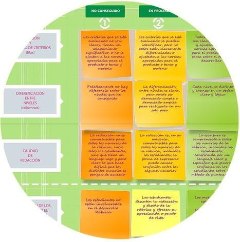 Princippia, Innovación Educativa: Aprende a evaluar con rúbricas | Escolar | Scoop.it