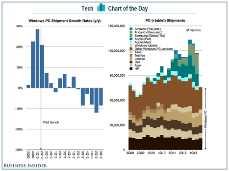 The iPad's Disruption Of The Windows PC Market | cross pond high tech | Scoop.it