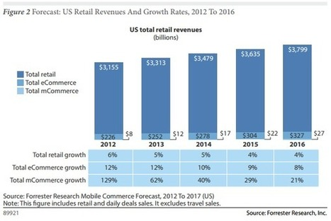 Le m-commerce ou l'épaisseur du trait | Digital Innovation | Scoop.it