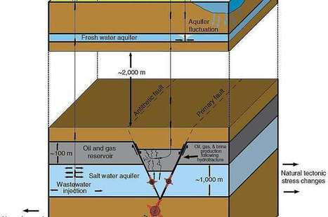 Study links swarm of quakes in Texas to natural gas drilling   Geology   Scoop.it