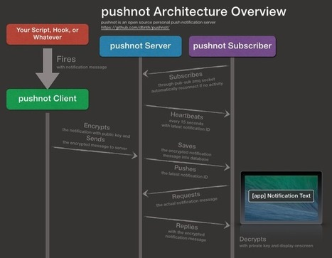 pushnot — A Personal Push Notification Server ★ me.dt.in.th | node web programming | Scoop.it