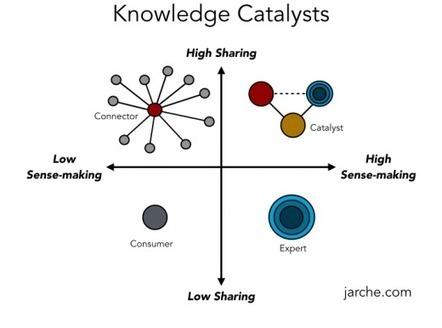 knowledge catalysts | Sobre TIC, Aprendizaje y Gestion del Conocimiento | Scoop.it