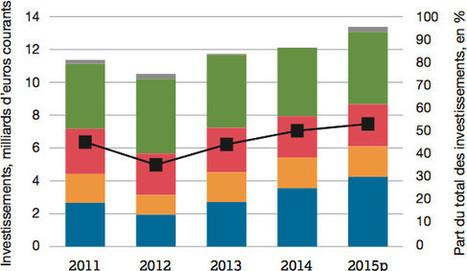 France : les investissements dans la rénovation énergétique en forte hausse | DécoBricoJardin | Scoop.it