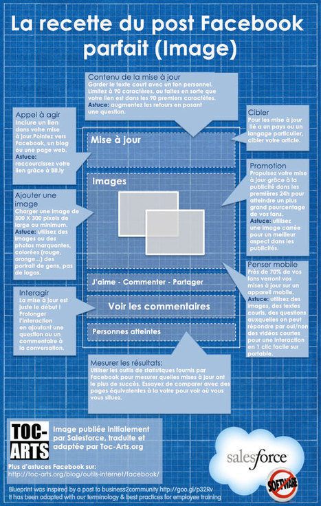 Facebook, astuces pour créer de l'intérêt | Image Digitale | Scoop.it