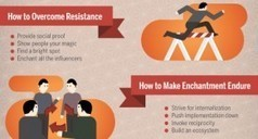 How To Achieve Enchantment | INFOGRAPHICS | Scoop.it