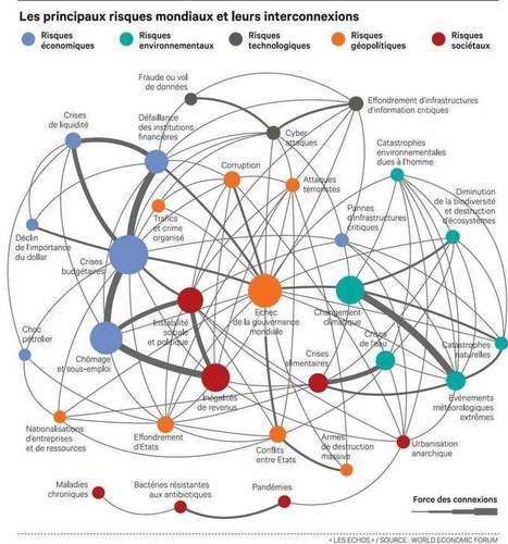 La cartographie des risques selon Davos | All about Visualization & Storytelling | Scoop.it