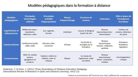 3 modèles pédagogiques pour la formation à distance | Conduite du changement 2.0 | Scoop.it