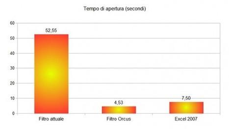 LibreOffice Calc sarà 11 volte più veloce ad aprire fogli elettronici ... | TDF & LibreOffice | Scoop.it
