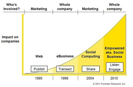 The Great Discussion: Social Media to Social Business   Social business   Scoop.it