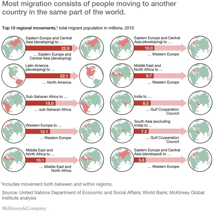 Global migration's impact and opportunity | McKinsey & Company | Collaborationweb | Scoop.it