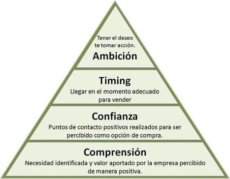 La pirámide motivacional de la venta y el impacto en una estrategia de marketing de contenidos | Gestión de contenidos | Scoop.it