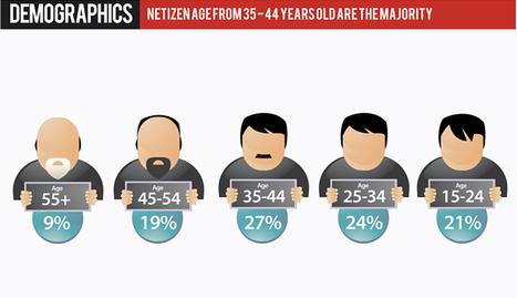 Social Media Trending & Media Consumption Infographics   visualizing social media   Scoop.it
