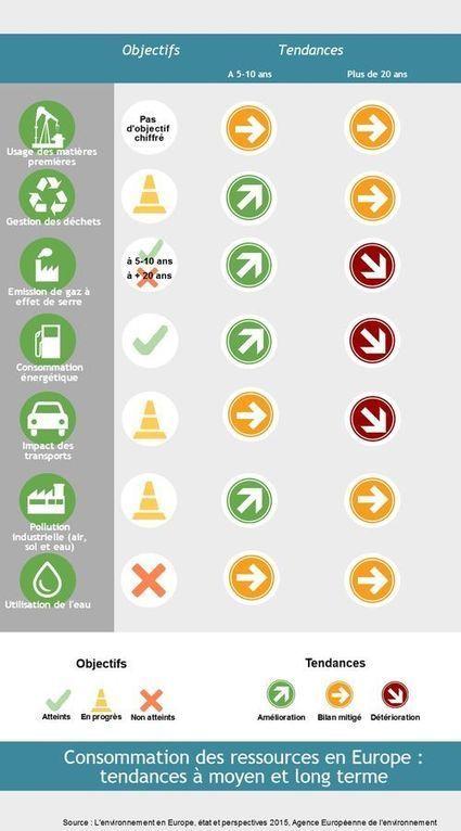 Soutenabilité des ressources : l'Agence Européenne de l'Environnement tire la sonnette d'alarme | Responsabilité sociale des entreprises (RSE) | Scoop.it