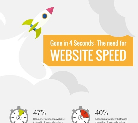How to Load a Website Faster - Visual Contenting   Marketing Automation   Scoop.it