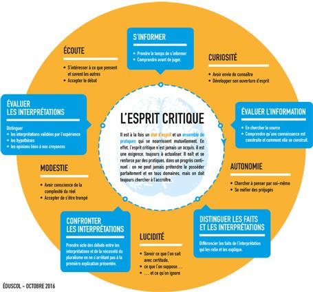 Développer l'esprit critique | L'utilisation des nouvelles technologies dans l'enseignement et la formation | Scoop.it