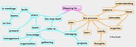 Which is the best mindmapping software? | Aprendiendoaenseñar | Scoop.it