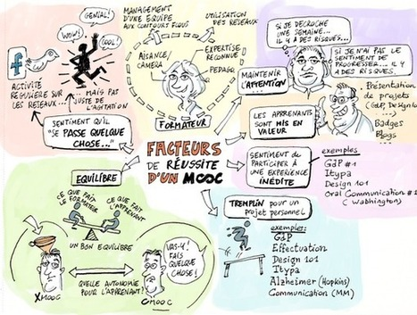 Comment le TwittMOOC motive… | Health promotion. Social marketing | Scoop.it