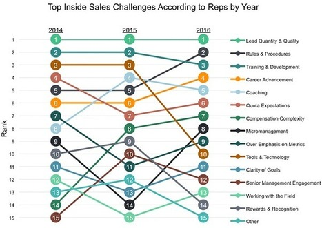 Industry Insights Report: Top Challenges Inside Sales Leaders, Reps Face<br/>Entering 2017 | Social Selling:  with a focus on building business relationships online | Scoop.it