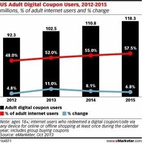 Majority of US Internet Users Will Redeem Digital Coupons in 2013 | Couponing, M-Couponing, E-Couponing, M-Wallet & Co. | Scoop.it